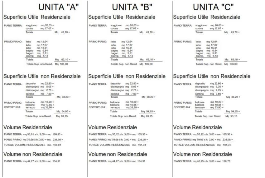 descrizione-unita